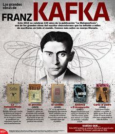 """Este 2015 se celebran 100 años de la publicación de """"La Metamorfosis"""", una de las grandes obras del escritor checoslovaco que ha influido a miles de escritores de todo el mundo. Conoce más sobre su cuerpo literario. #Infographic"""