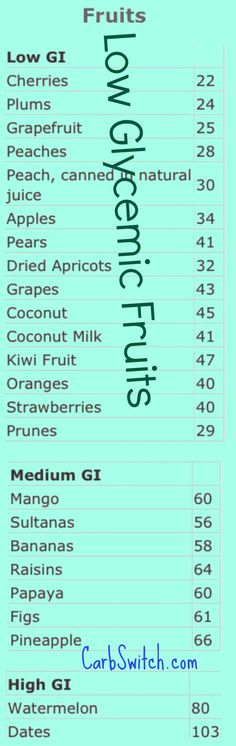Low Glycemic Fruits High Glycemic Fruits Chart
