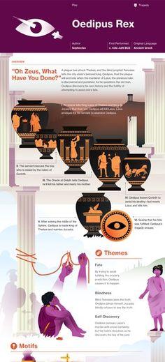 Oedipus Rex infographic
