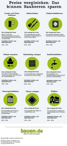 Haus selbst bauen, Eigenleistung, Infografik, Grafik: bauen.de, Symbolbilder: andròmina / fotolia.com