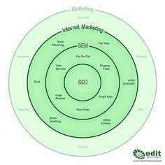 Internet-Marketing, SEO, SMM, SMO, SEM diagram, chart, pattern, scheme, graph, figure, graphical chart, plan, plot, delineation, digraph