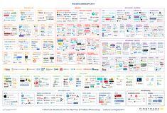 Výsledok vyhľadávania obrázkov pre dopyt big data landscape 2017