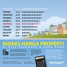 NOMOR 5 & 10 | Di Asia Tenggara harga properti Indonesia nomor lima termahal, kalau di Asia nomor sepuluh dari 40 negara.