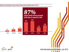 Nearly four out five companies expect their segment to show growth of less than equal to 10% the next 12 months