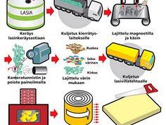lasin kierrätys suomessa – Google-haku Tieto, Google, Shopping