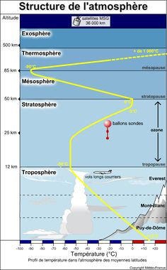 Structure de l'atmosphère Physical Geography, Teaching Geography, Weather Science, Weather And Climate, Engineering Science, Aerospace Engineering, Earth And Space Science, Earth From Space, Weather Lessons