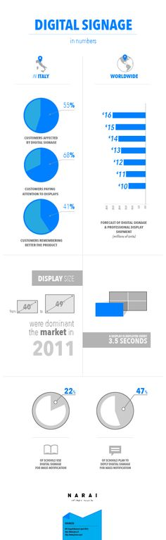 Digital Signage in numbers to understand how the market is growing up. Here is our second infographic about it.