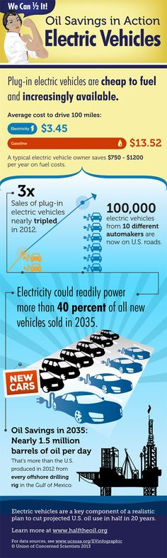 Electric vehicles are a key component of a realistic plan to cut projected U.S. oil use in half in 20 years More info: http://www.ucsusa.org/clean_vehicles/smart-transportation-solutions/advanced-vehicle-technologies/electric-cars/electric-vehicle-infographic.html#learnmore