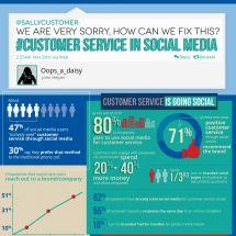Customer Service In Social Media Infographic #socialmedia #infographic #infographics