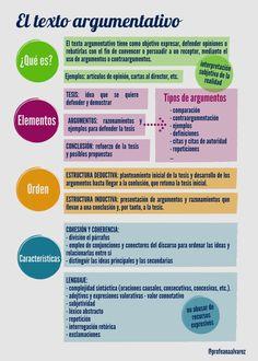 texto_argumentativo Spanish Grammar, Ap Spanish, Spanish Language Learning, Spanish Lessons, How To Speak Spanish, Teaching Spanish, Spanish Anchor Charts, Spanish Classroom Activities, Spanish Worksheets
