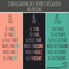 There are 3 kinds of regular verbs in French: -ER, -IR, -RE. Once you've learned the rules of conjugation for each of theses three kinds of verbs, you should be able to conjugate regular verbs in each of those categories with ease. Use the illustration below as a guide! #howtolearnfrench #learnfrench