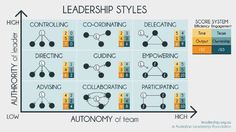 Relationship of a leader with his team members