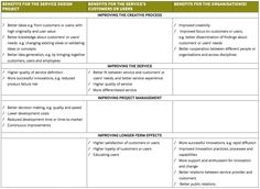 Benefits of a service design approach.   http://www.seeplatform.eu/docs/SEE%20Platform%20policy%20booklet%207.pdf