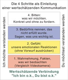 Praxis für die Seele Paartherapie - Gewaltfreie Kommunikation Best Picture For body language Psychology For Your Taste You are looking for something, and it is going to tell you exactly what you are l Conflict Management, Change Management, Psychology Experiments, Nonviolent Communication, Psychology Books, Conflict Resolution, Stressed Out, Social Skills, Self Development