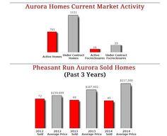 Pheasant Run Aurora Homes - August 2014 Market Report