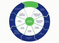 Risk Management Process Diagram   Risk Management Structure