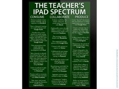 iPadology -It's All About Your App-titude!