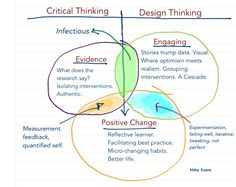 Evans critical and design thinking