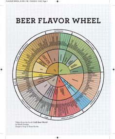 Beer flavour /flavor wheel from Craft Beer World by Mark Dredge