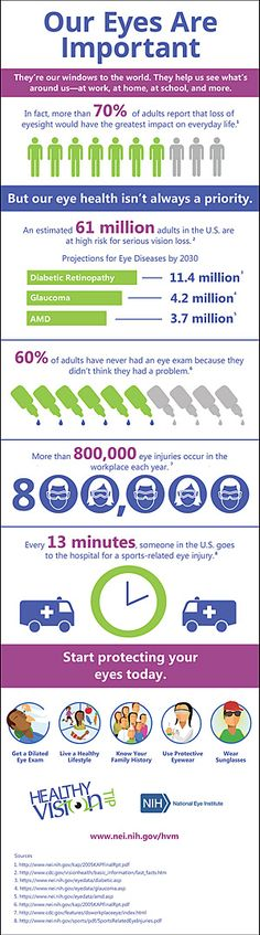 National Eye Institute infographic on the importance of keeping your eyes healthy.