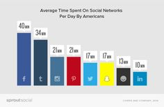 How much time do people spend on social media each day? Average time spent on social networks
