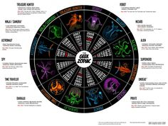 The Geek Zodiac Infographic: I'm a Pirate!