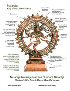 Nataraja Symbology. A depiction of the god Shiva as the cosmic dancer who performs his divine dance to destroy a weary universe and make preparations for the god Brahma to start the process of creation. Dancing is seen as an art in which the artist and the art s/he creates are one and the same, thought to evoke the oneness of God and creation.