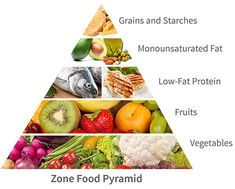 Zone diet overview   Zone Diet   Home of Anti-Inflammatory Nutrition