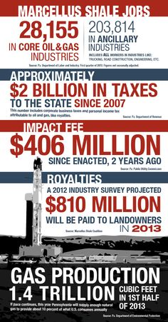 Infographic about the incredible positive impact Marcellus Shale drilling has had in PA