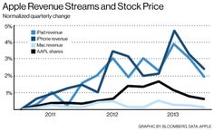 iPad revenues predict AAPL stock price better than iPhone, says Bloomberg
