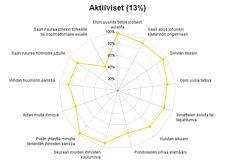 Suomalaisten netinkäyttäjien segmentit + tuoreimmattilastot