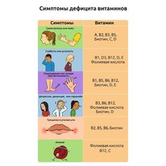 Симптомы дефицита витаминов  #ЦентральнаяАптека #дефицит #витамины #здоровье #важнознать #шпаргалка