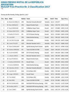 Argentina GP Results Vinales, Andrea Iannone, Doha, Road Racing, Motogp, Grand Prix, Bike, Argentina, Bicycle