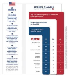 Survey Charts #abovethecrowd #remax