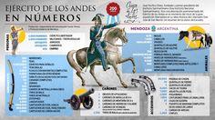 Infografia san martin Mendoza, Spanish, Humor, Travel, Grande, Camilla, Favorite Things, Twitter, Places