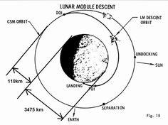 apollo moon trajectory - Google Search