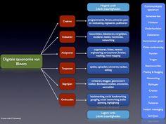 De digitale taxonomie van Bloom | Leren met ICT