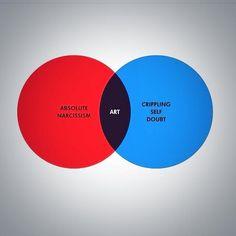 The artist's Venn Diagram.