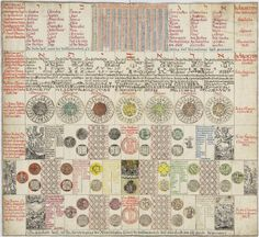 Alchemical Calendar - The Magical Calendar,1620 by Johann Baptista Großchedel.