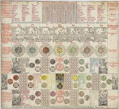 Alchemical Calendar - The Magical Calendar,1620 by Johann Baptista Großchedel.