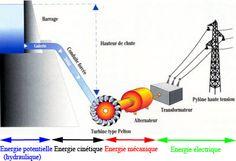 Conversion énergétique dans un barrage
