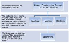 Image result for research questions