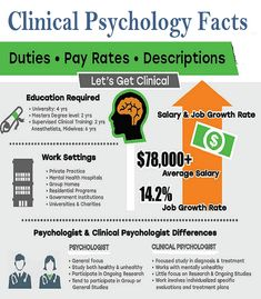 Clinical Psychology History, Approaches, and Careers - Clinical Psychologist Job Description Psychology Notes, Applied Psychology, Psychology Careers, Psychology Studies, Forensic Psychology, Psychology Major, Psychology Disorders, Counseling Psychology, Mental Disorders