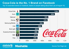 Guaraná Antártica a única marca brasileira entre os TOP 10.  This chart shows the 10 most talked-about brands on #Facebook as of August 19, 2013. #statista #infographic