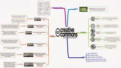 Gestion des Connaissances: Les licenses Creative Commons sur une carte carte mentale