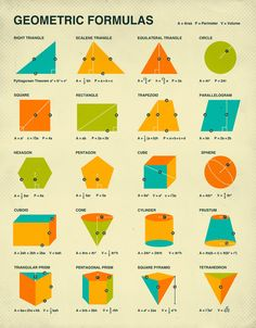 GEOMETRIC FORMULAS Retro mathematics poster art by Artist Jazzberry Blue Gallery quality Giclée fine art print using archival Cotton Rag paper Math Resources, Math Activities, Geometric Formulas, Maths Solutions, Math Notes, Math Formulas, Math Help, Math Classroom, Math Lessons