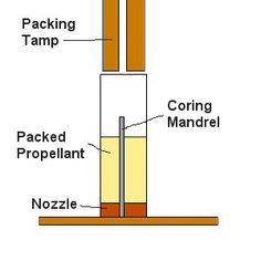 » Rocket Engines | Make Your Own Homemade Rocket Engines