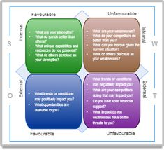 SWOT diagram example with colors and shapes Charts, Tables, Diagram, Draw, Simple, Colors, Mesas, Graphics, To Draw