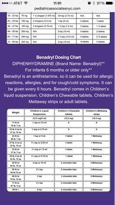 Children's Benadryl dosing chart