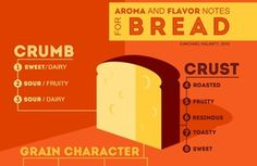 Bread lovers, like wine connoisseurs, now have a chart to describe the flavors of a loaf [Article] : ArtisanBread